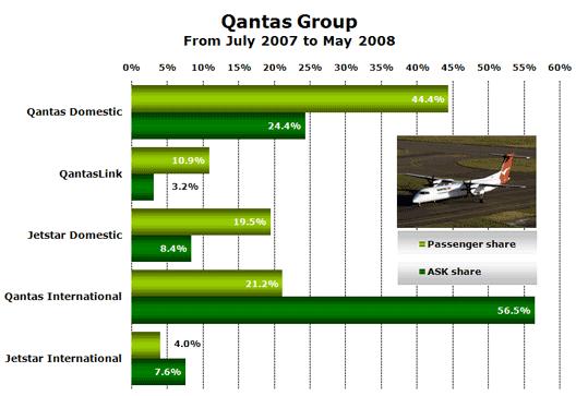 CHart: Qantas Group shares