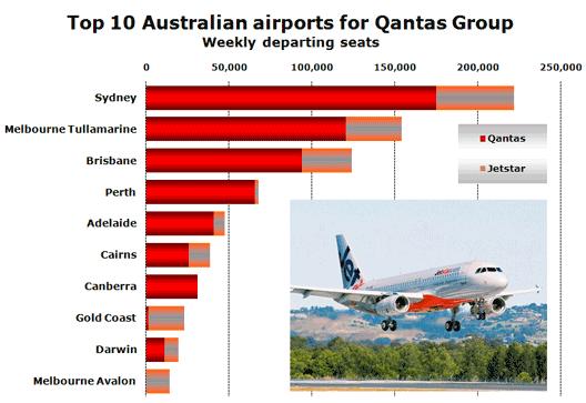 Chart: Qantas Top 10 airports