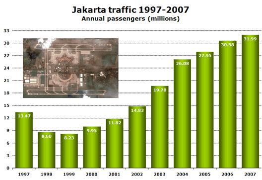 Chart: Jakarta traffic 1997-2007