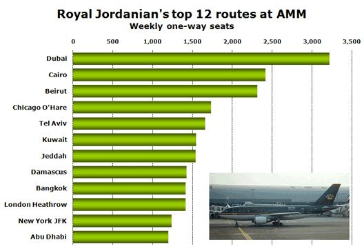 Chart: Royal Jordanian's top 12 routes at AMM