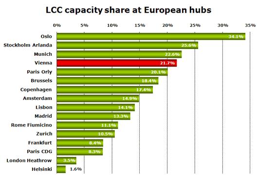 Chart: LCC Capacity