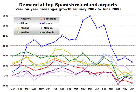 Chart: Demand at top Spanish mainland airports