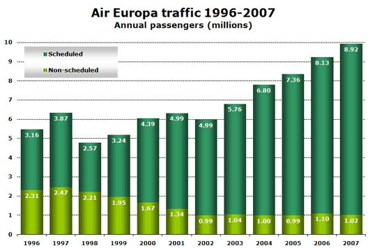 Chart: Air Europa traffic 1996-2007