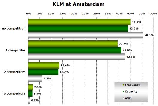 Chart: KLM at Amsterdam