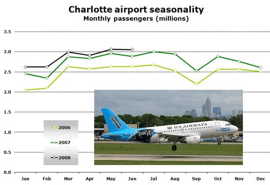 Chart: Charlotte airport seasonality