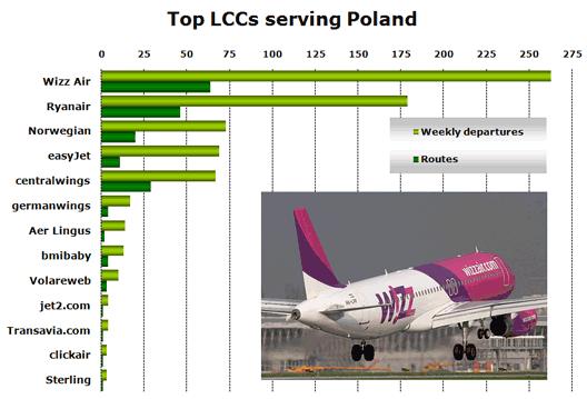 Chart: Top LCCs serving Poland