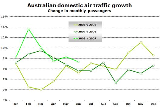 Chart: Australian Domestic Air Traffic Growth