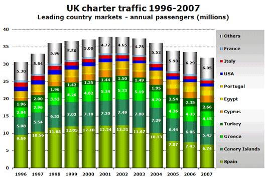Chart: UK Charter 94 - 07