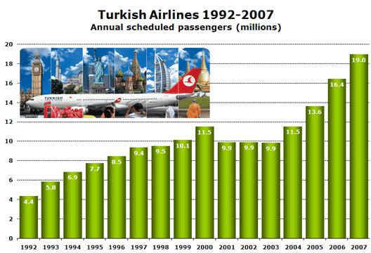 Chart: 92 -07