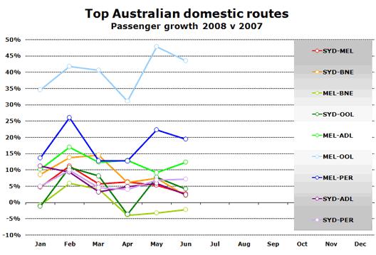 Chart: Top Australian domestic routes
