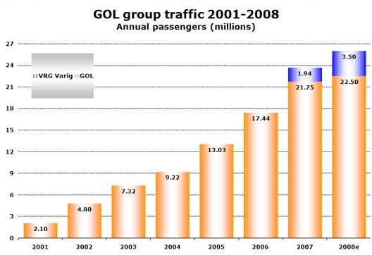 Chart: GOL group traffic 2001-2008