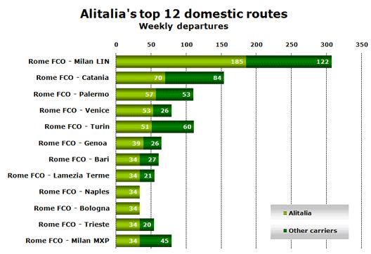 Chart: Alitalia's top 12 domestic routes