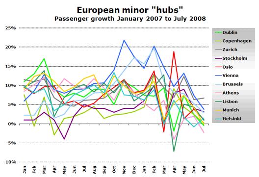"""Chart: European minor """"hubs"""""""