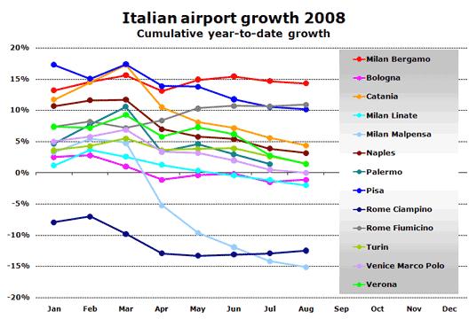 Chart: Italian airport growth 2008