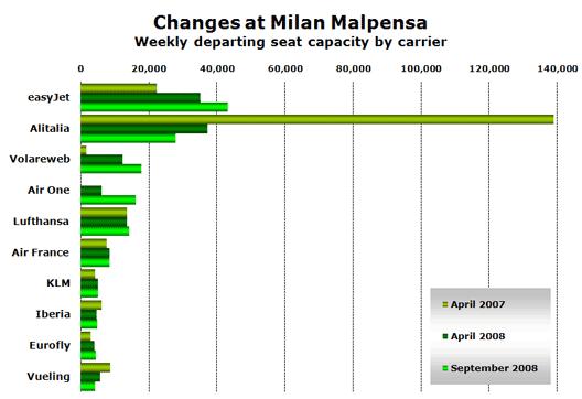 Chart: Changes at Milan Malpensa