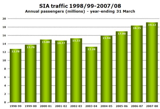Chart: SIA traffic 1998/99-2007/08