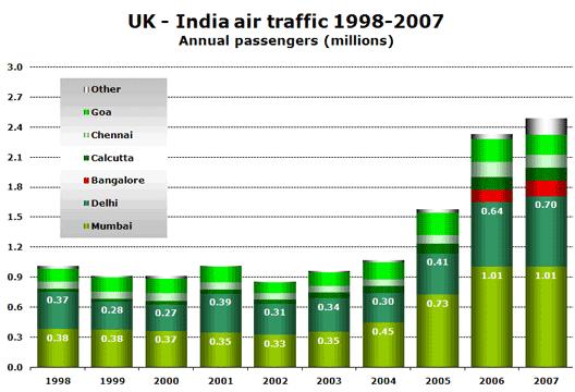 Chart: UK - India air traffic 1998-2007