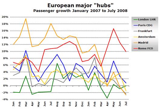 Chart: European major hubs passenger growth from Jan 07 to Jul 08