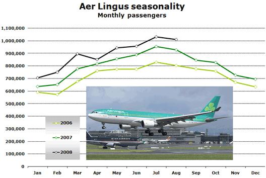 Chart: Aer Lingus Seasonality