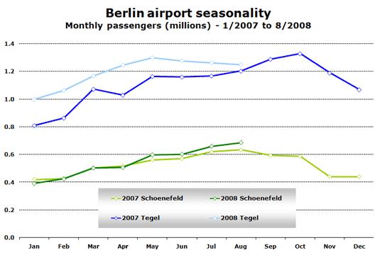 Chart: Berlin Airport Seasonality