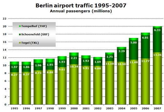 Chart: Berlin Airport Traffic 1995 - 97