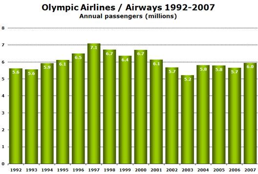 Chart: Annual Passengers