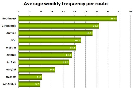 Chart: World LCC Comparison
