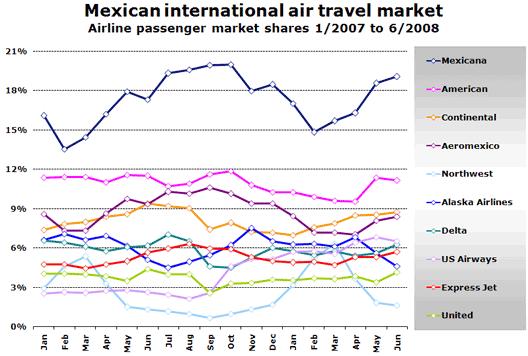 Chart: Mexican international air traffic growth