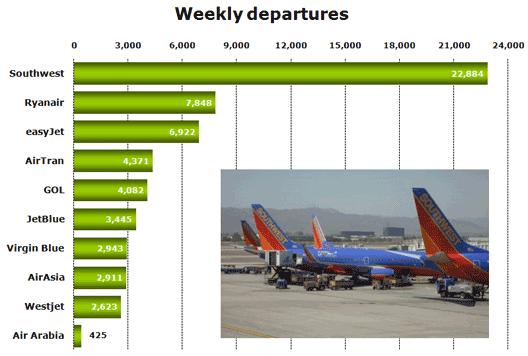 Chart: Weekly Departures