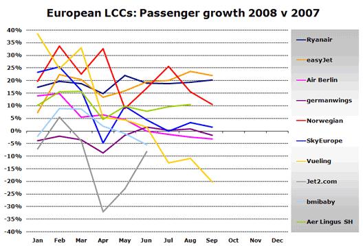 Chart: Euro LCC