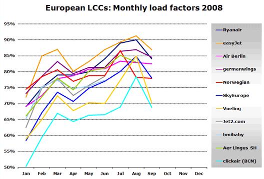 Chart: Euro LCC 2