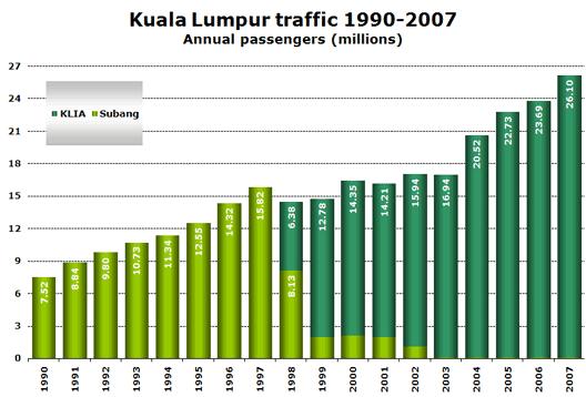 Chart: Kuala Lumpar Traffic