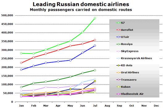 Chart: Leading Russian Domestic