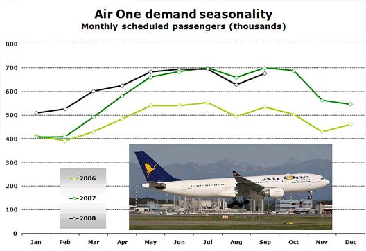 Chart: AirOne seasonality