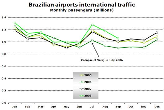 Chart: Brazilian International Traffic
