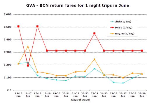 Chart: GVA - BCN return fares for 1 night trips in June
