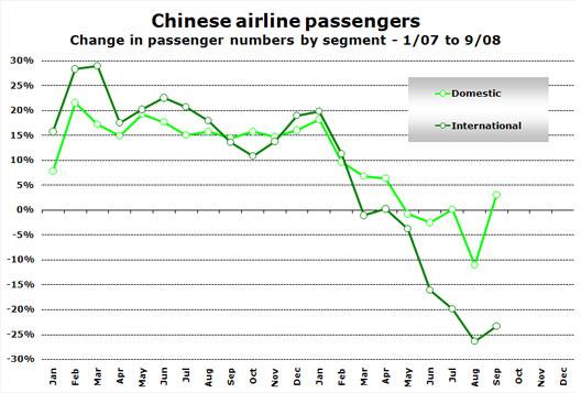 Chart: Chinese Airline Passengers
