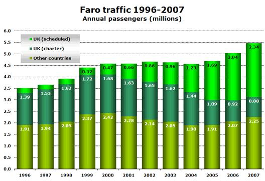 Chart: Faro traffic 1996-2007 Annual passengers (millions)