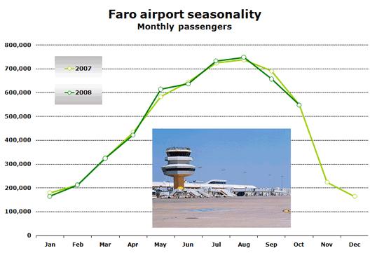 Chart: Faro airport seasonality (Monthly passengers)