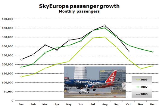 Chart: SkyEurope passenger growth Monthly passengers