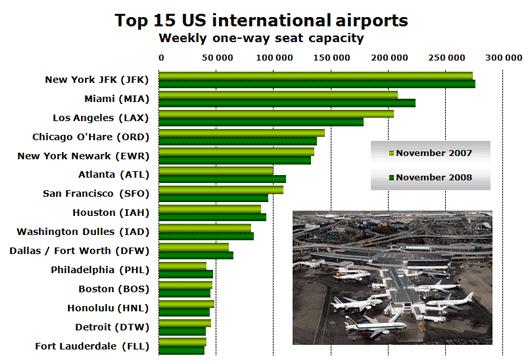Chart: Top 15 US international airports
