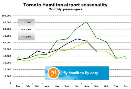 Chart: Toronto Hamilton airport seasonality