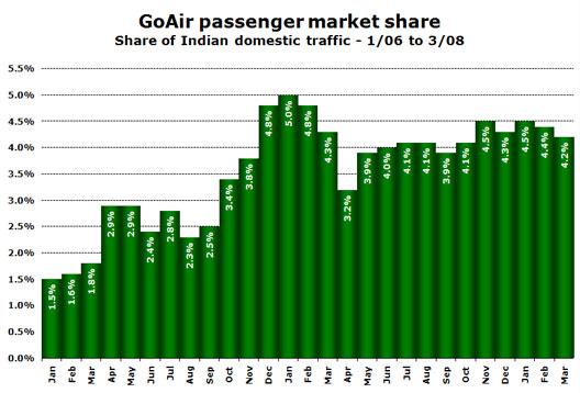 Chart: GoAir Market Share