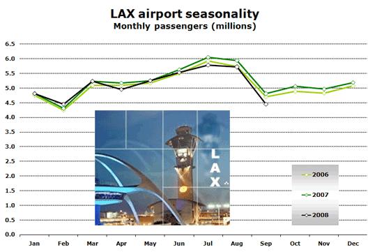 Chart: LAX airport seasonality