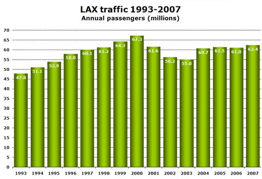 Chart: LAX Traffic 1993 - 2007