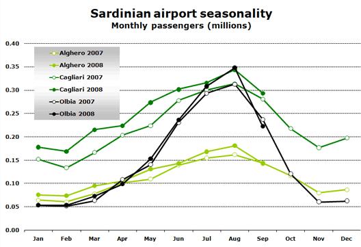 Chart: Sardinian seasonality