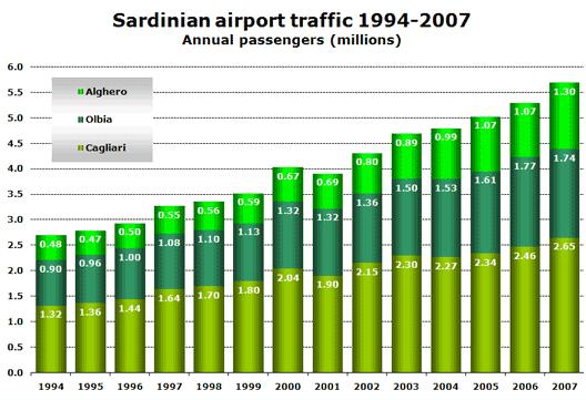 Chart: Sardinian Airport Traffic 1994-2007