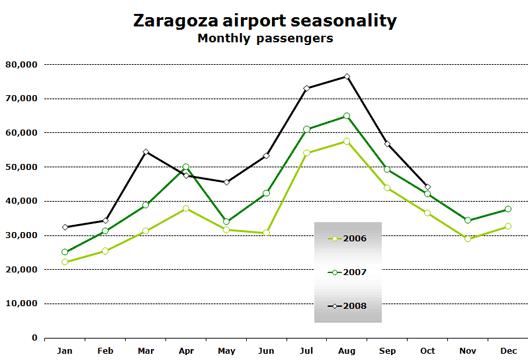 Chart: Zargoza airport seasonality