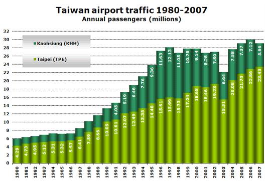 Chart: Taiwan traffic