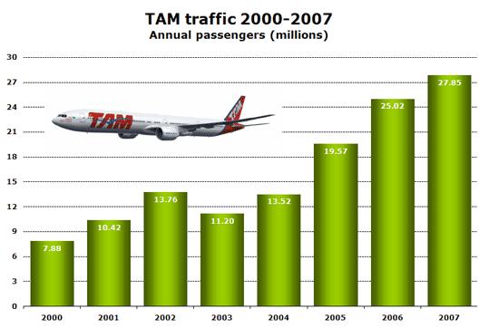 Chart: TAM traffic 2000 - 2007